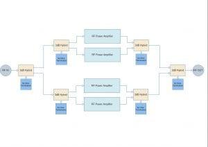 Block Diagram of a PA