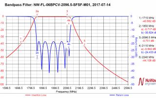 Custom RF Filter Designs; Cavity Filters