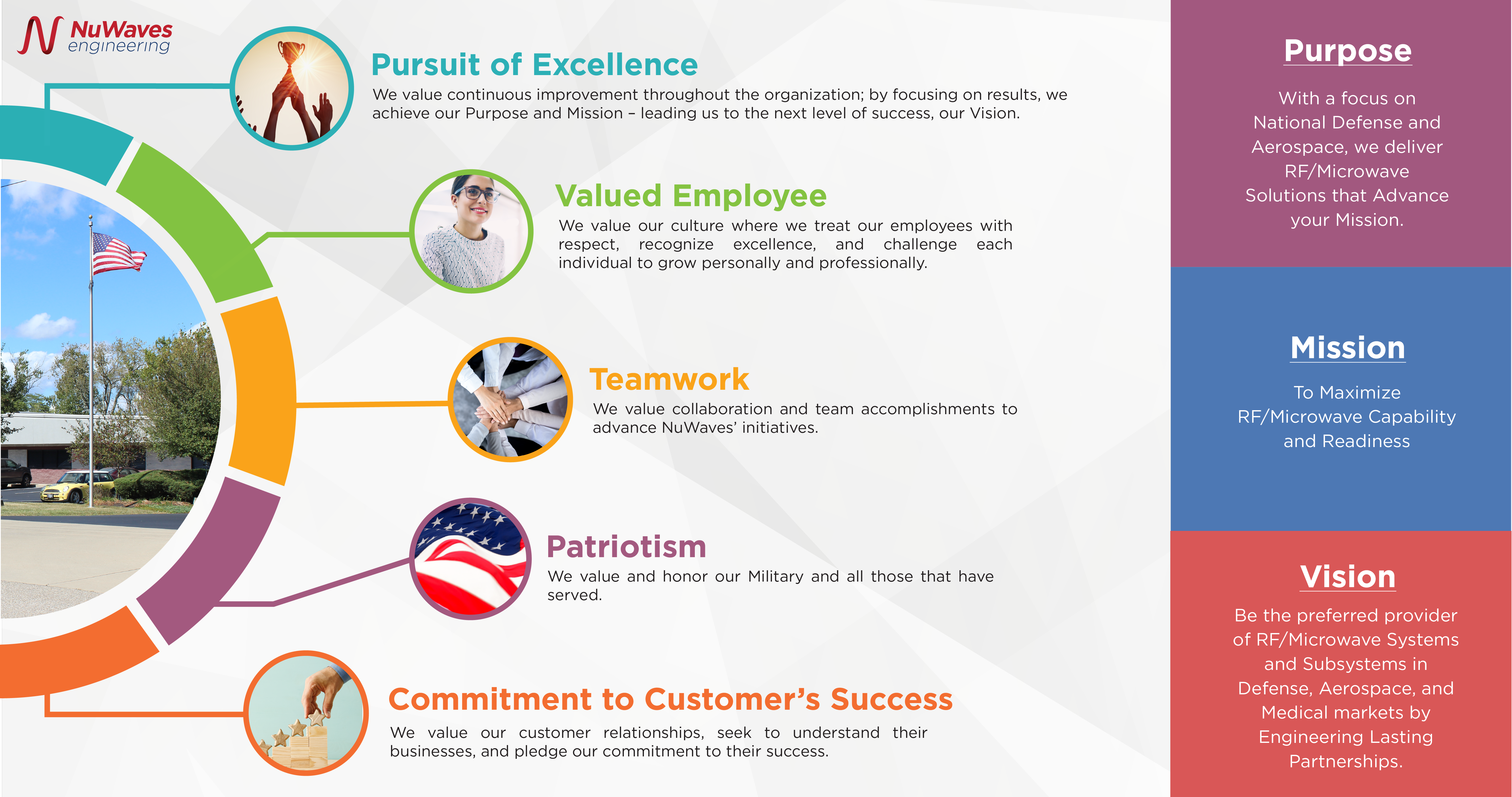 Mission Purpose Vision and Core Values-01