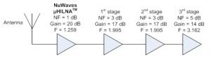 Noise-Figure