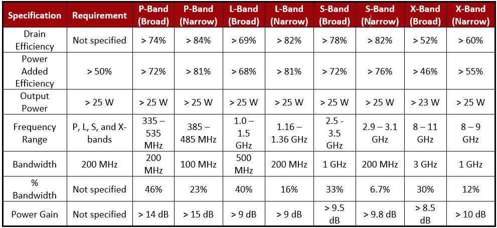 RF Design High Efficiency Class F Power Amplifier